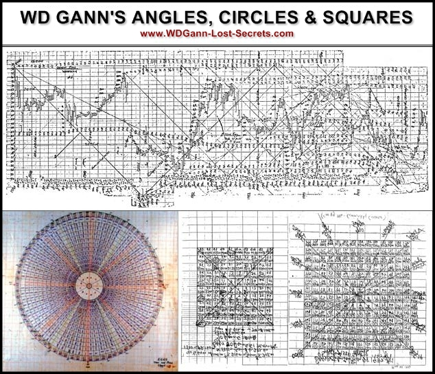 WD GANN Angles, Circles and Squares