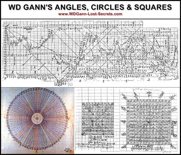 WD Gann chart