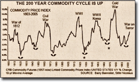 200 Year Commodity War Cycle Chart