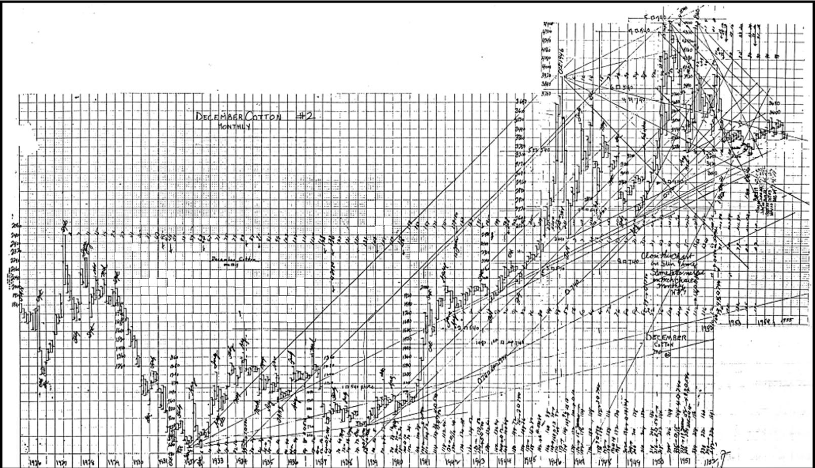 WD Gann December Cotton Monthly Chart