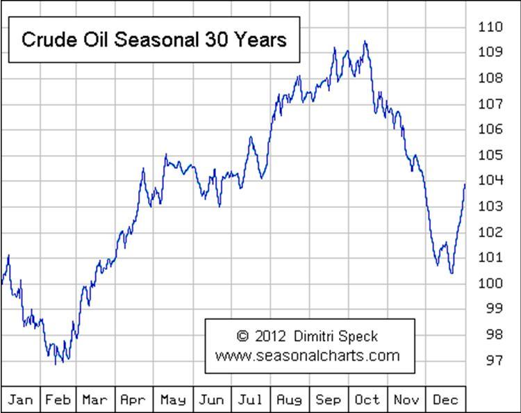 Crude Oil Seasonal Trends