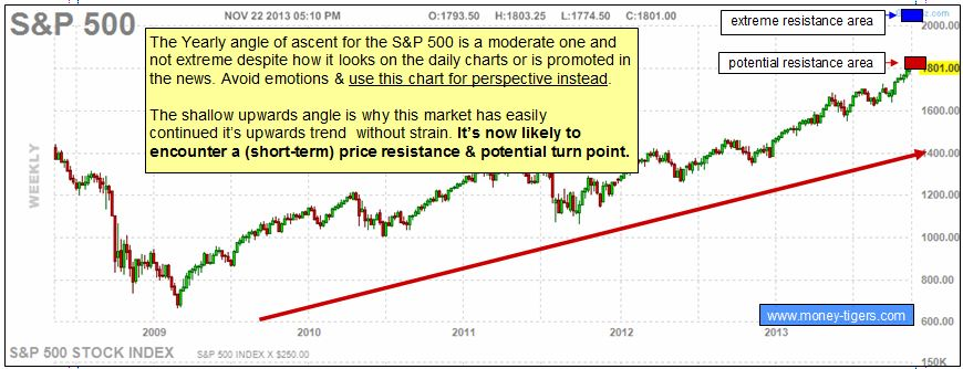 WD Gann and S&P 500 stock market trends