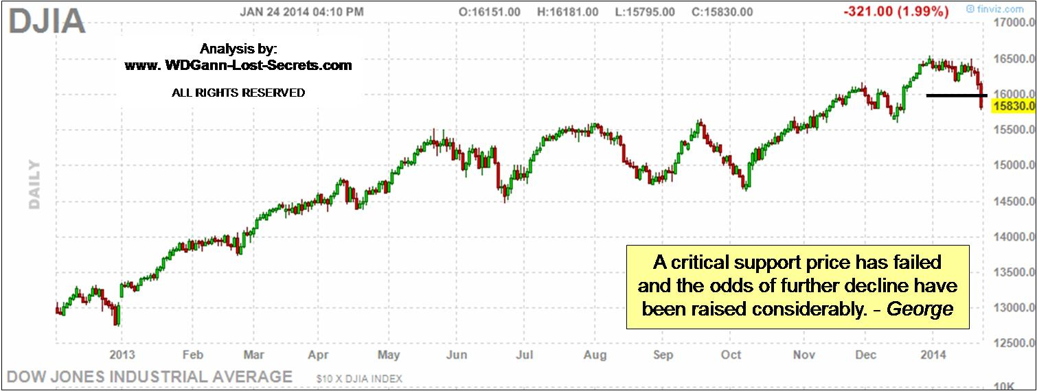 WD Gann and the DJIA