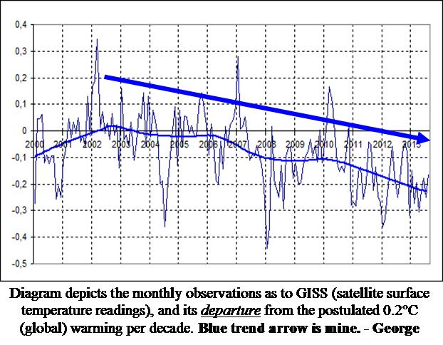 global cooling - global surface temperature
