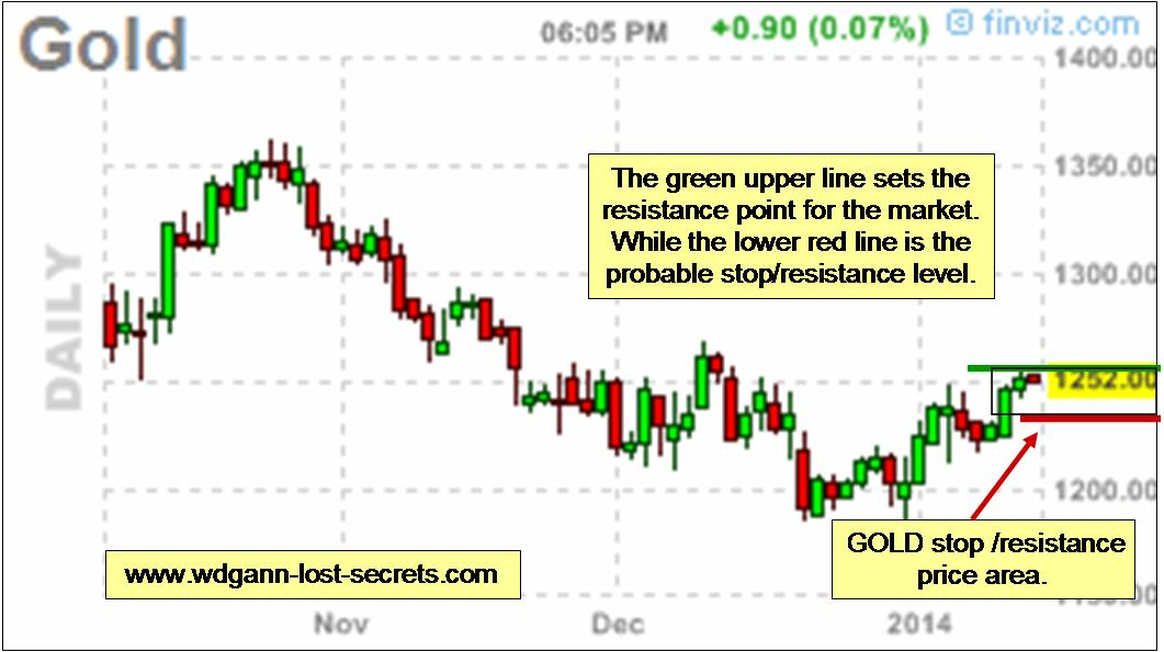WD Gann and the Gold Market