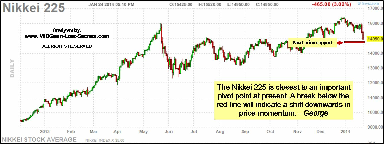D Gann and the Nikkei 225