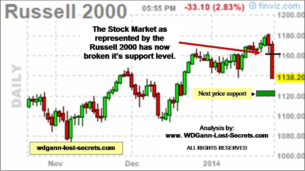 WD Gann Techniques and the Russell 2000 Stock Index