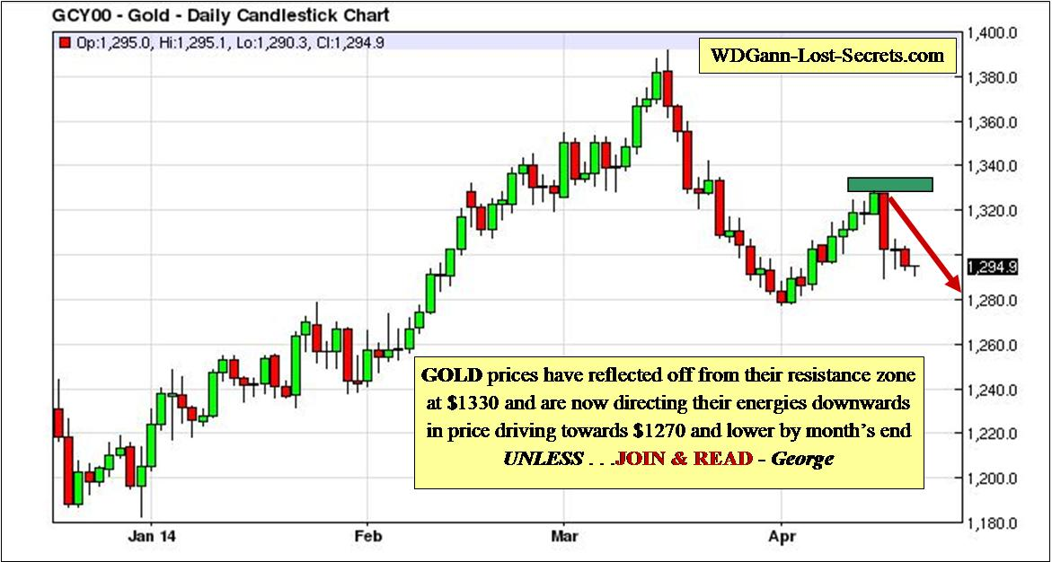 gold prices falling