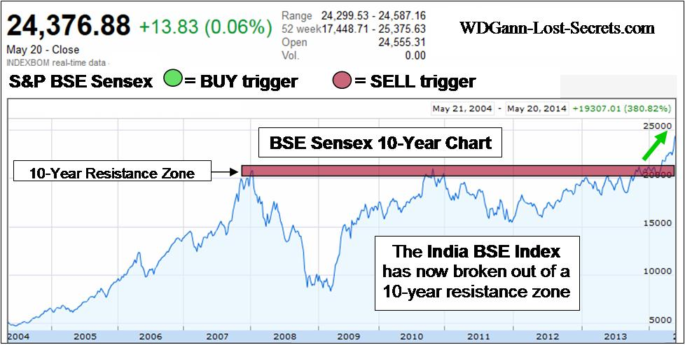 Different trading system in bse