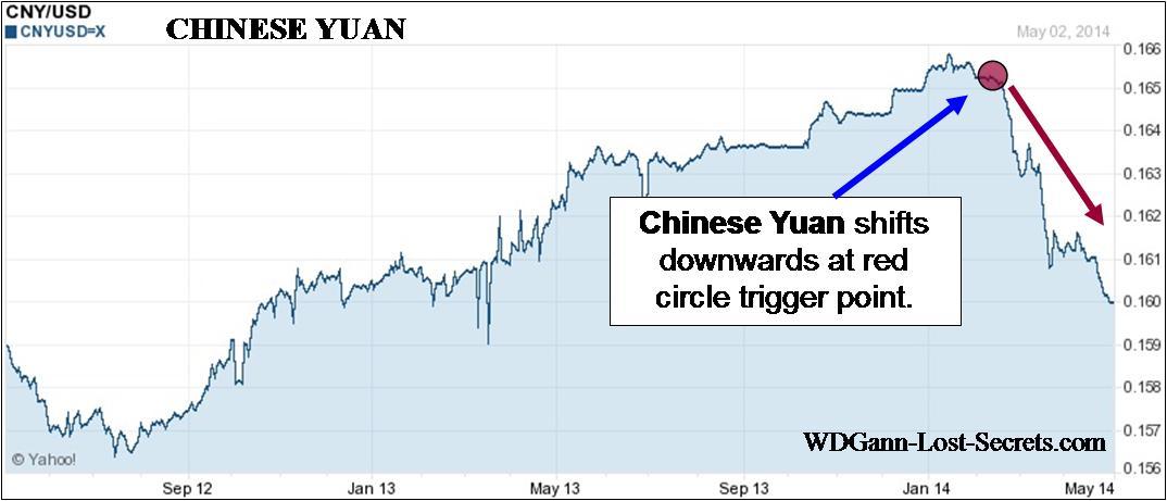 Chinese Yuan Declining Trend Wd Gann