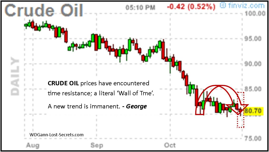 Trading system crude oil