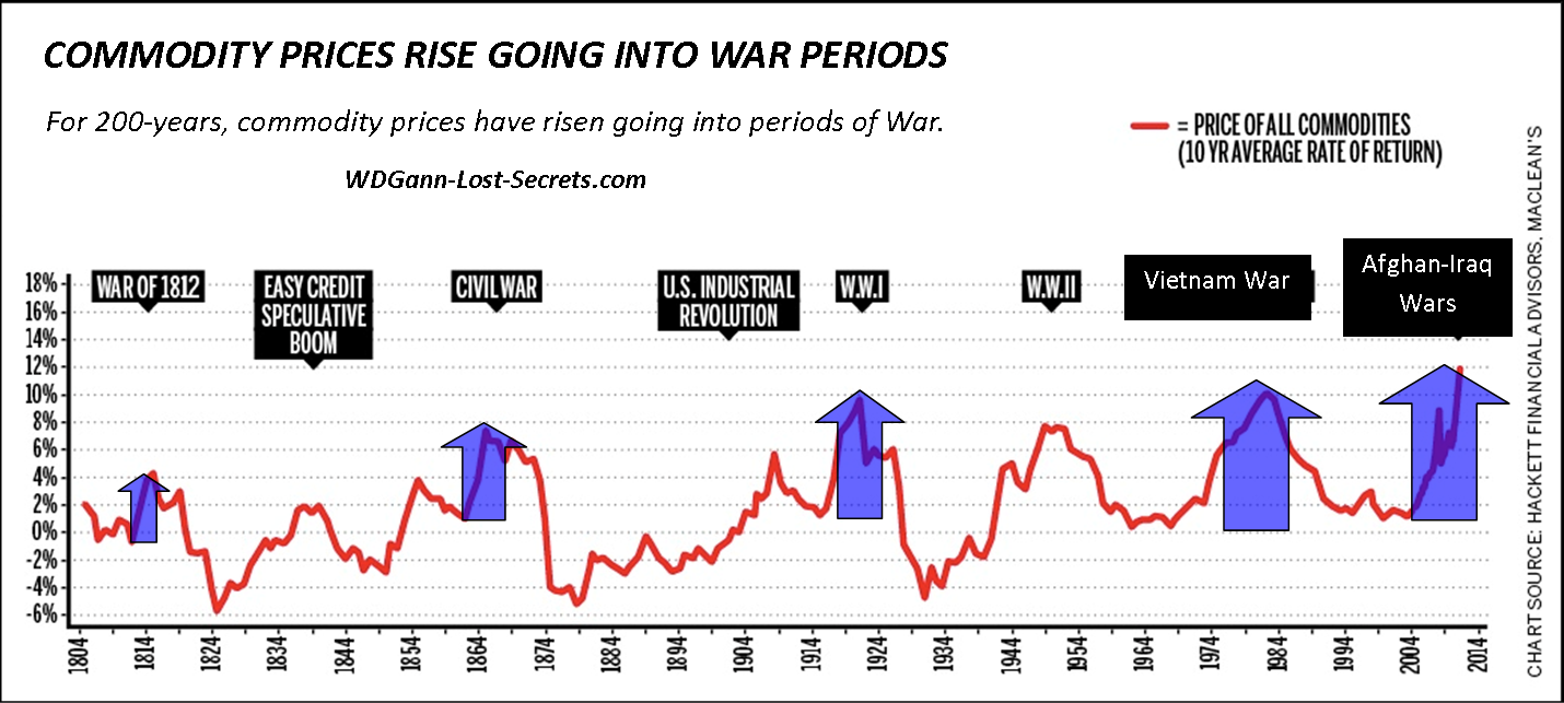 commoditywarcycles