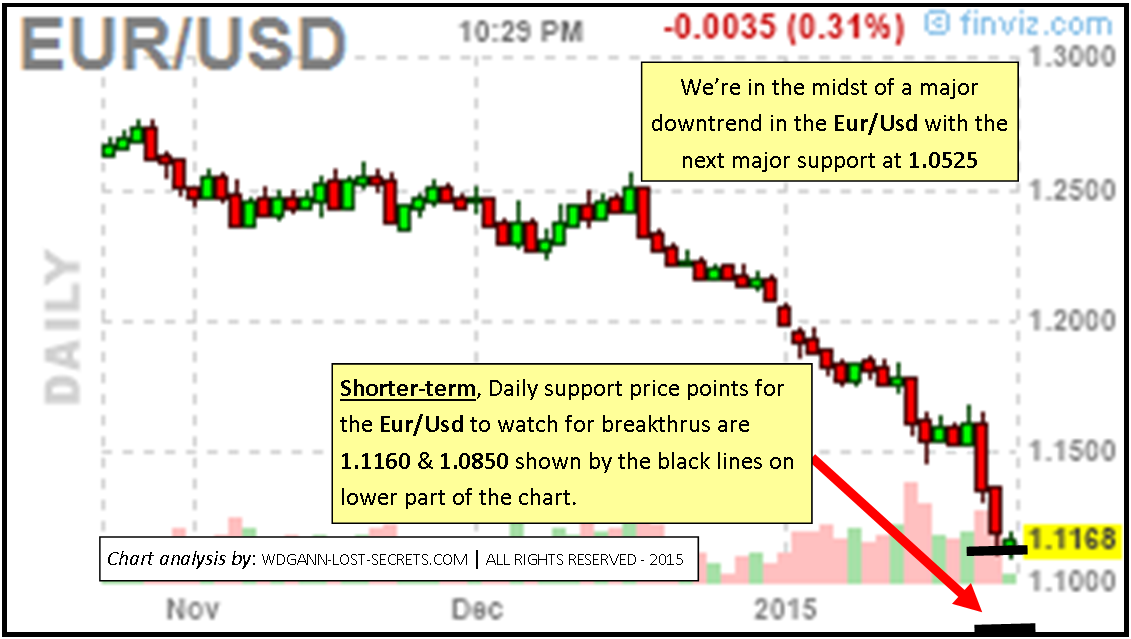 Eur/usd trading systems