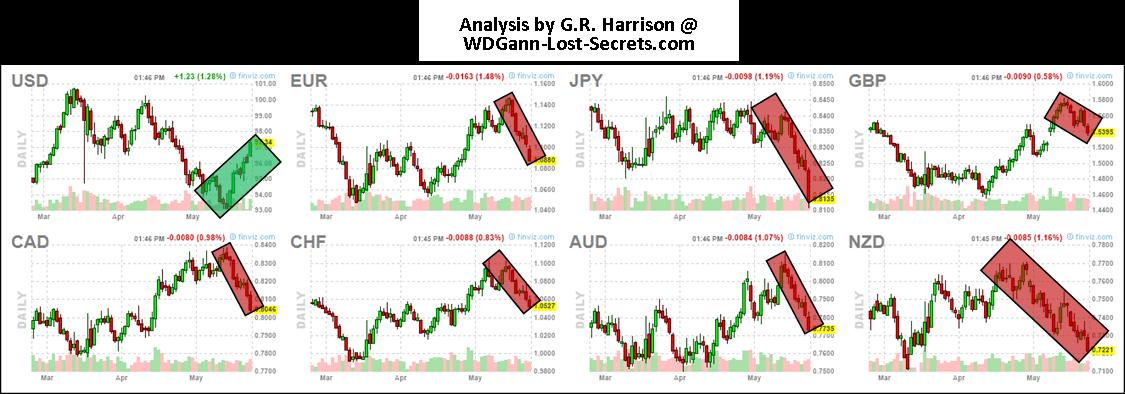 Current forex market trends