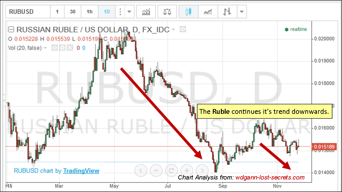 Ruble3