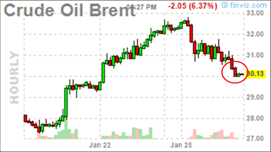 Brent crude oil price forex symbol