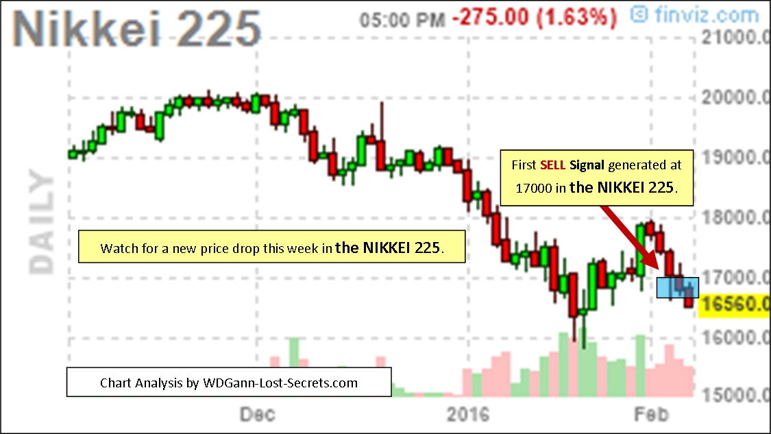 nikkei trading signals
