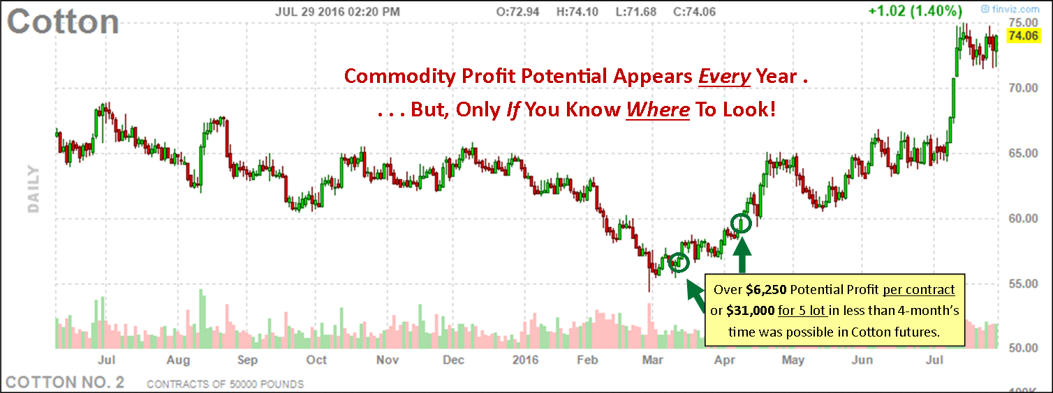 commodityprofitpotential