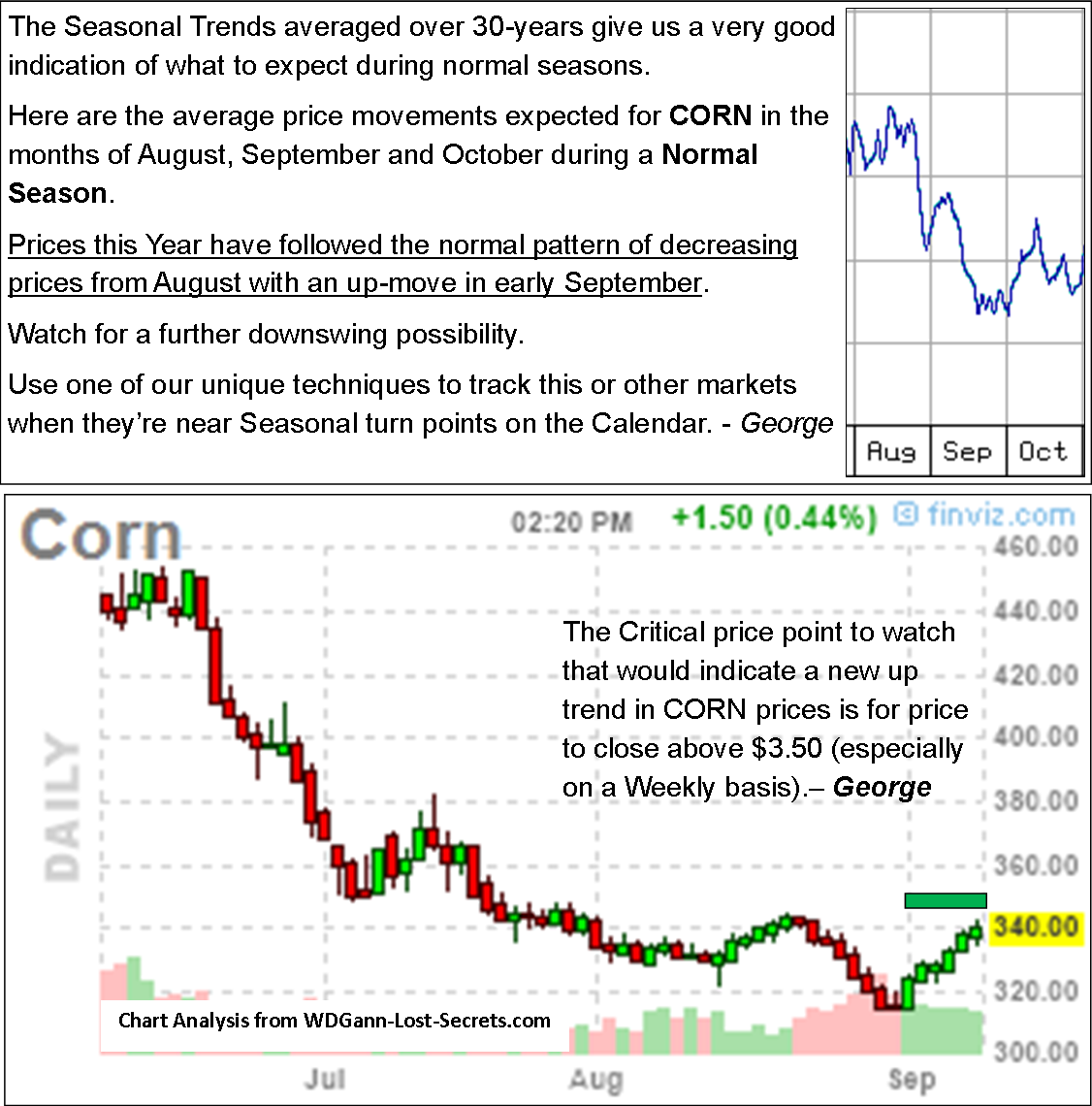 trading Corn futures Archives - WD Gann's Lost Trading