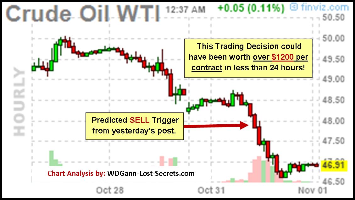 jam perdagangan pilihan minyak mentah