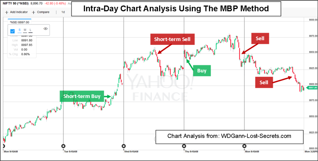 Nifty option trading in india