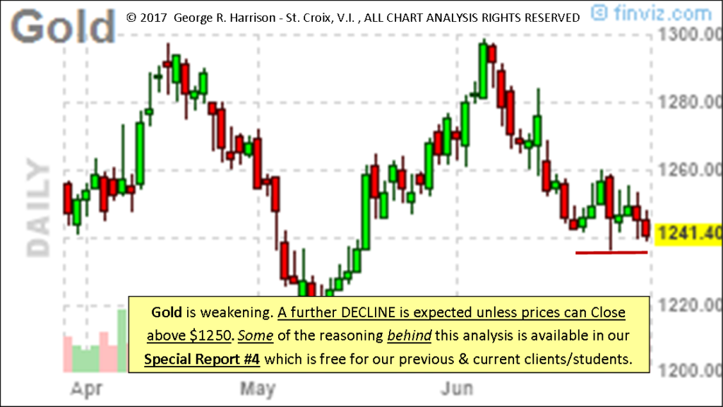 Free Commodity Charts