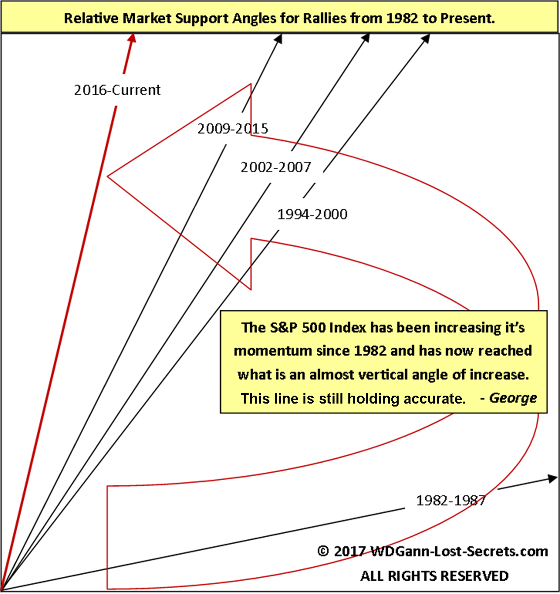 S&p 500 trading system