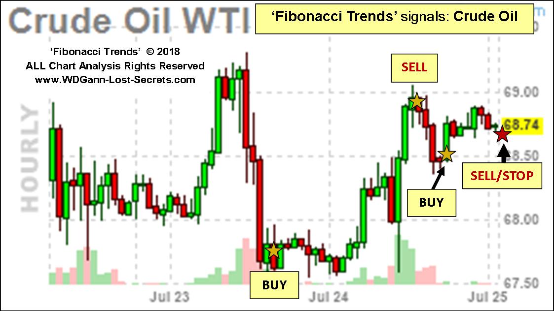 Fibonacci Trends': Intraday Crude Oil - WD Gann's Lost