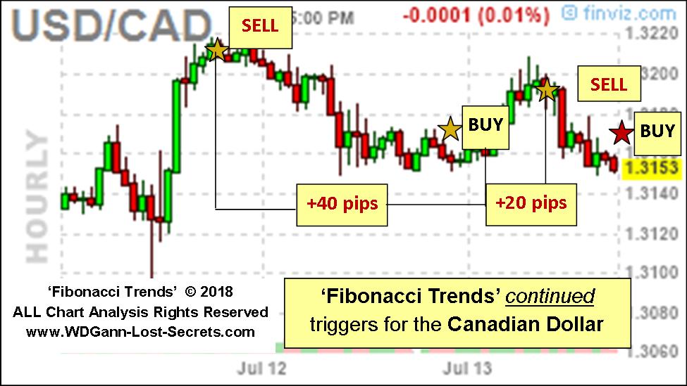 New USD/CAD Results Using: 'Fibonacci Trends' - WD Gann's