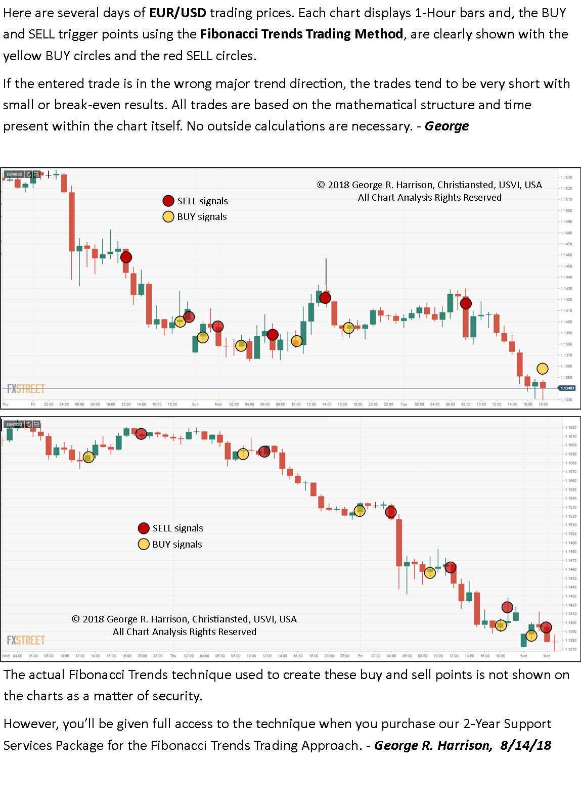 Hourly trading signals