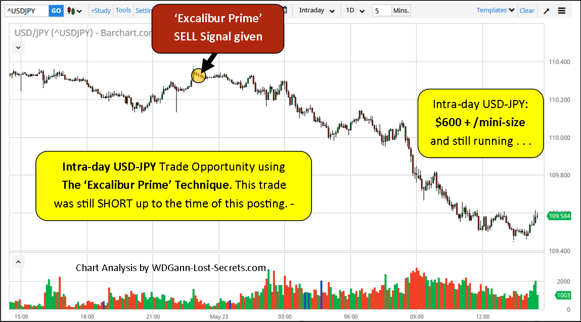 Another USD-JPY Forex Play – WD Gann's Lost Trading Secrets and Trading Methods for stocks ...